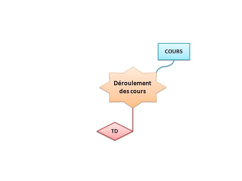 Déroulement des cours DM DEVOIRS 1H ou 2h Avant DS Entraînement DS