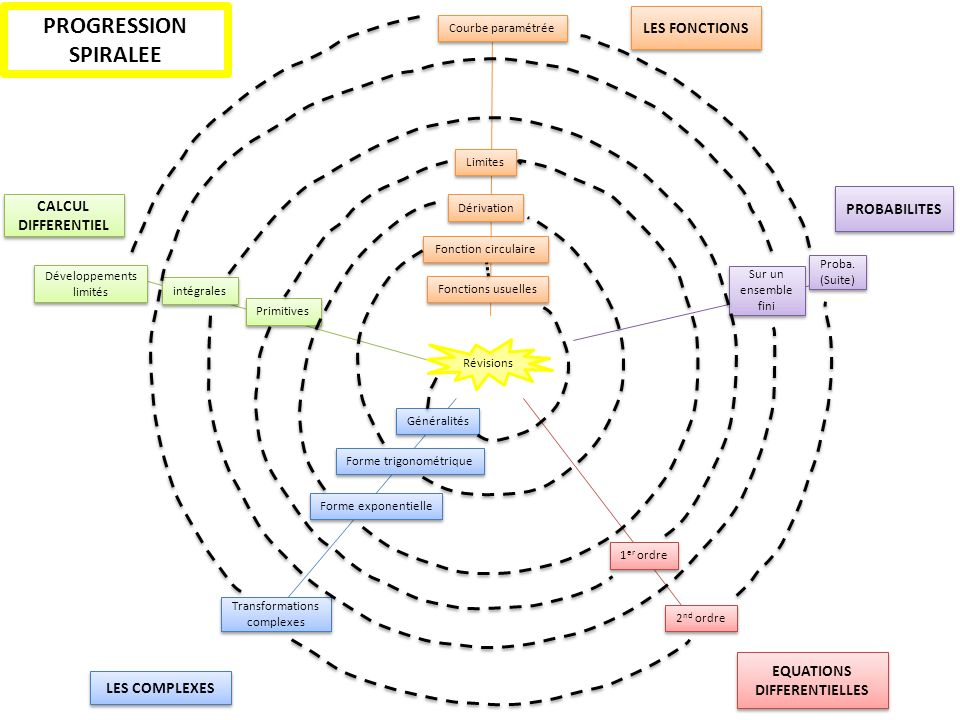 Fonctions usuelles Limites Dérivation Fonction circulaire Courbe paramétrée LES FONCTIONS LES COMPLEXES Généralités Forme trigonométrique Forme expone