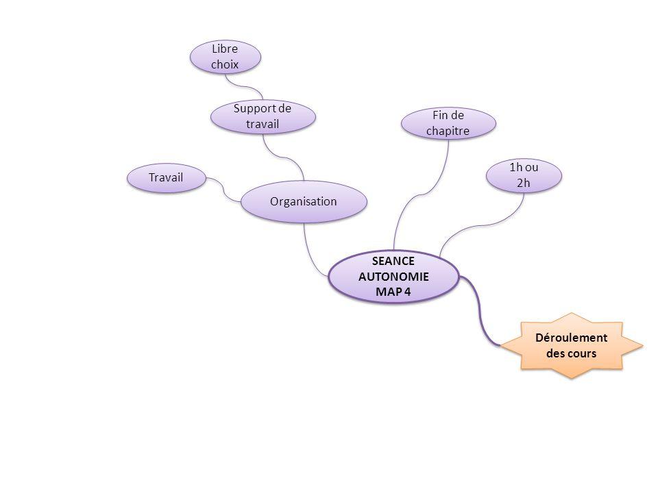 Déroulement des cours SEANCE AUTONOMIE MAP 4 SEANCE AUTONOMIE MAP 4 Organisation Fin de chapitre Travail Libre choix 1h ou 2h Support de travail