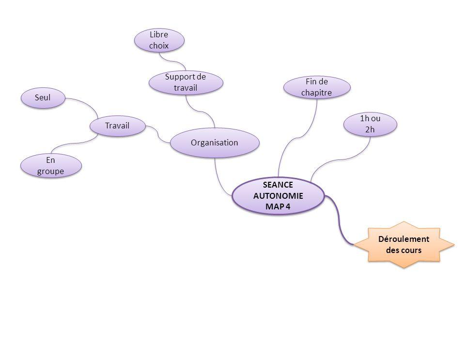 Déroulement des cours SEANCE AUTONOMIE MAP 4 SEANCE AUTONOMIE MAP 4 Organisation Fin de chapitre Travail Seul En groupe Libre choix 1h ou 2h Support d
