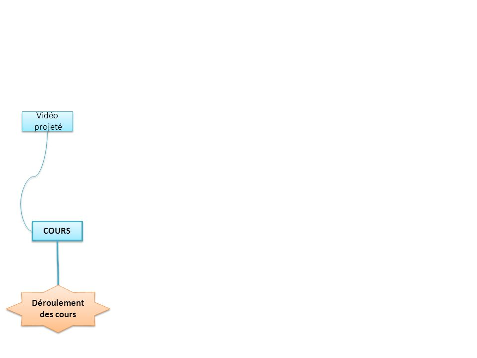 Déroulement des cours SEANCE AUTONOMIE MAP 4 SEANCE AUTONOMIE MAP 4 Organisation Fin de chapitre 1h ou 2h Support de travail