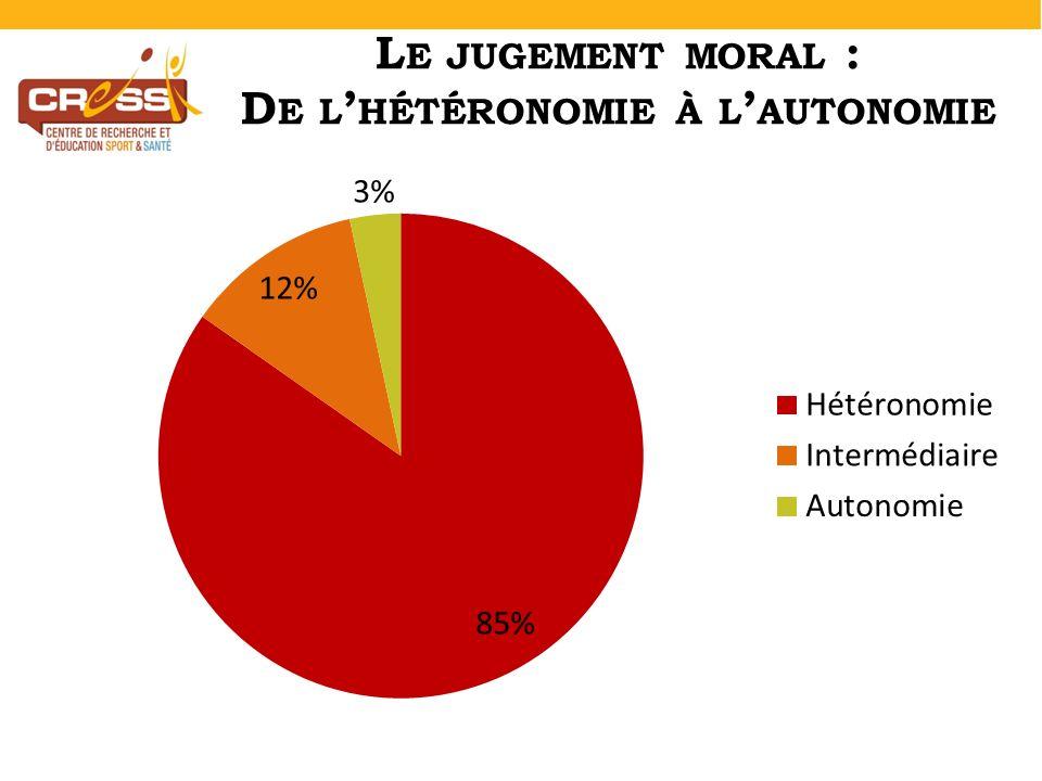 L E JUGEMENT MORAL : D E L HÉTÉRONOMIE À L AUTONOMIE