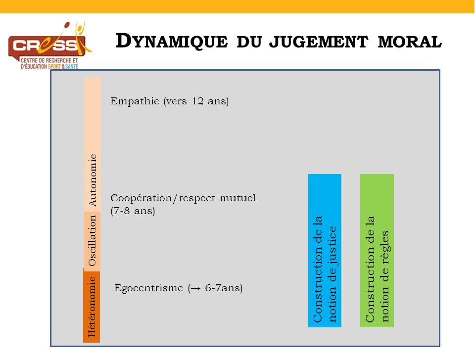 Coopération/respect mutuel (7-8 ans) Empathie (vers 12 ans) Hétéronomie Oscillation Autonomie Construction de la notion de justice Construction de la notion de règles Egocentrisme ( 6-7ans) D YNAMIQUE DU JUGEMENT MORAL