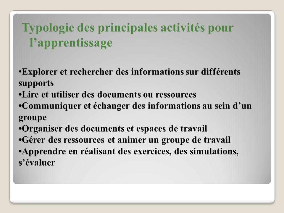 Explorer et rechercher des informations sur différents supports Lire et utiliser des documents ou ressources Communiquer et échanger des informations