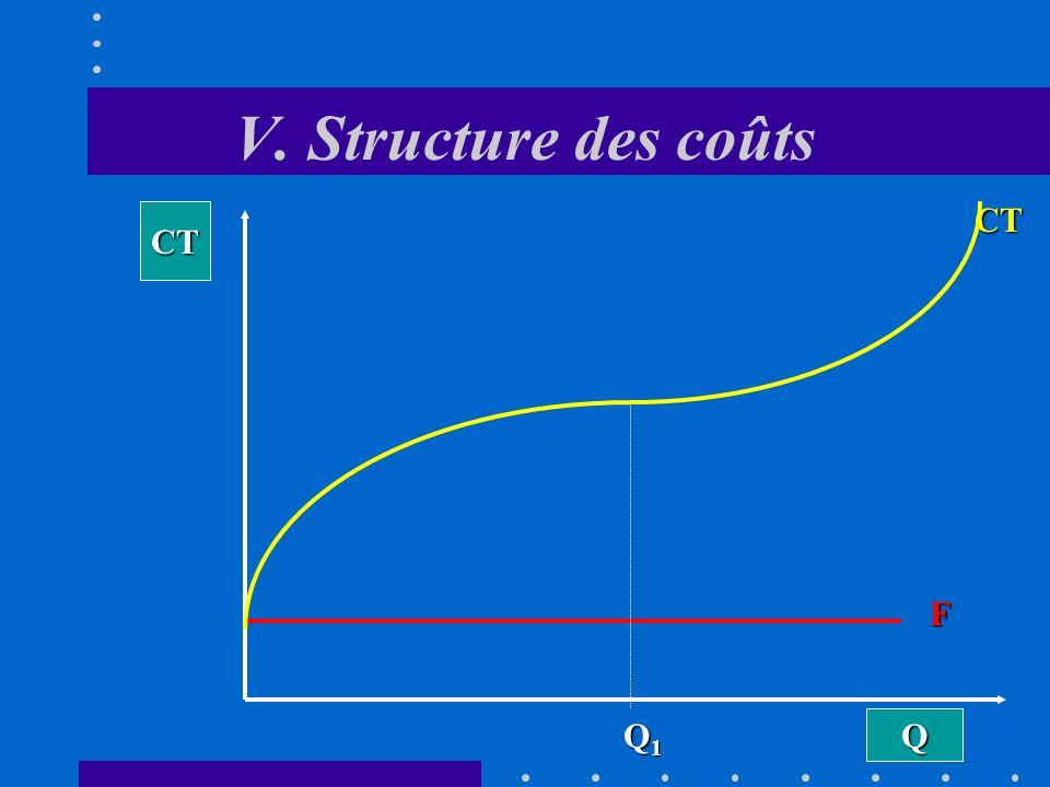 V. Structure des coûts Q CT F CV Dans la phase des rendements décroissants, la quantité supplémentaire produite diminue lorsque Q augmente Q1Q1Q1Q1