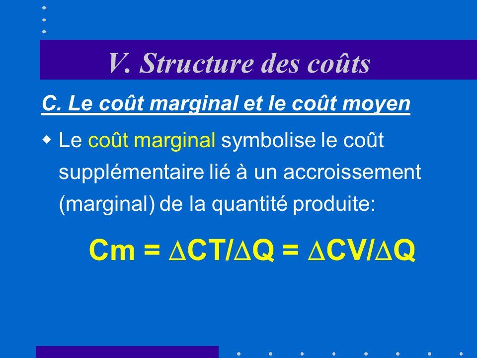V. Structure des coûts Q CT F CT Q1Q1Q1Q1