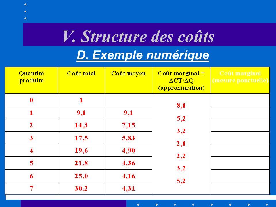 V. Structure des coûts C. Le coût marginal et le coût moyen Le coût moyen de production est défini comme le coût total par unité produite: CM = CT/Q