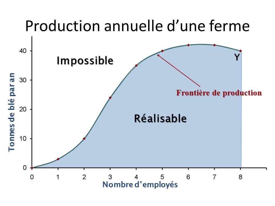 Nombre demployés Tonnes de blé par an Emploi012345678 Quantité Quantité 0 310243640424240 Production annuelle dune ferme