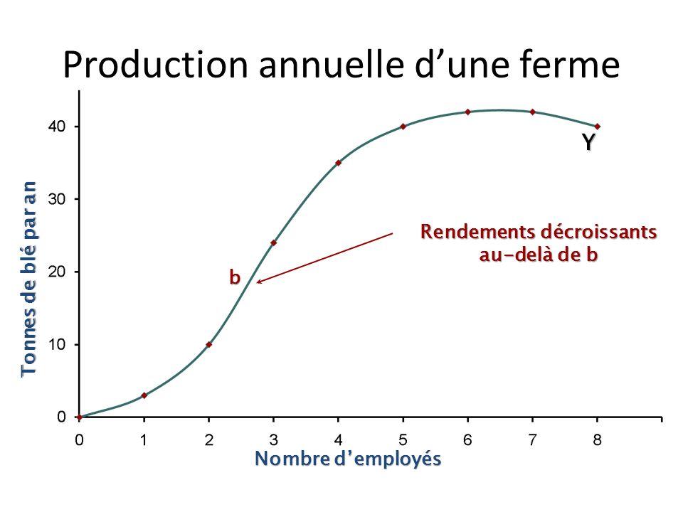 Y Réalisable Impossible Frontière de production Nombre demployés Tonnes de blé par an Production annuelle dune ferme