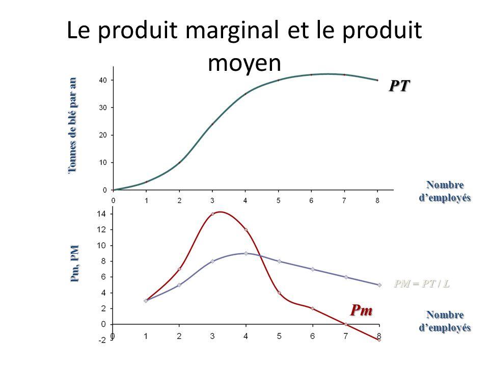 Le produit marginal Tonnes de blé par an Pm, PM Y = 14 Y = 14 L = 1 L = 1 Nombre demployés PT Pm