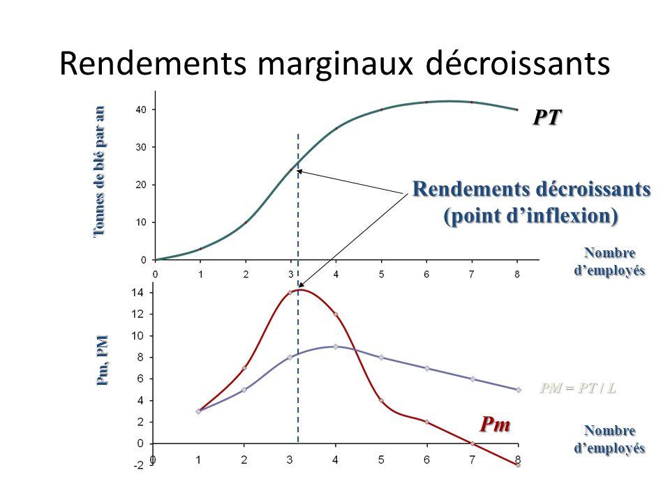 Le produit marginal et le produit moyen Tonnes de blé par an Pm, PM Nombre demployés PT Pm PM = PT / L