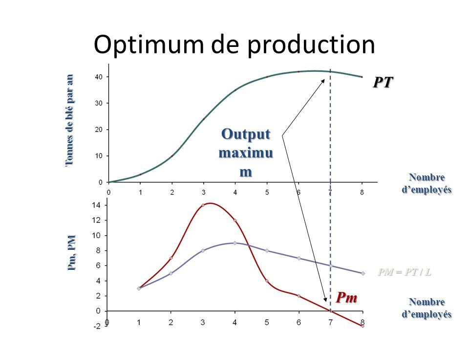 Rendements marginaux décroissants Tonnes de blé par an Pm, PM Nombre demployés PT Pm PM = PT / L Rendements décroissants (point dinflexion)