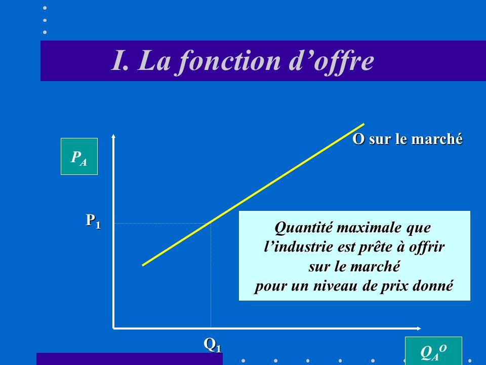 La fonction doffre Loffre de lentreprise correspond à lensemble des couples liant la quantité offerte à chaque niveau de prix.