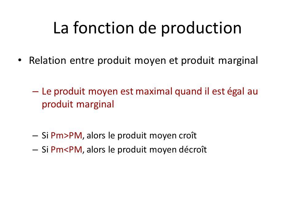 Optimum de production Tonnes de blé par an Pm, PM Nombre demployés PT Pm PM = PT / L Output maximu m