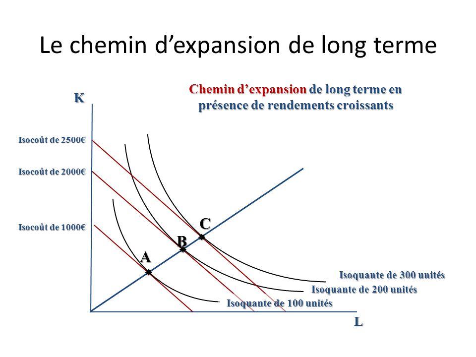 Le chemin dexpansion de long terme K L Chemin dexpansion de long terme en présence de rendements constants B Isoquante de 300 unités A C Isoquante de