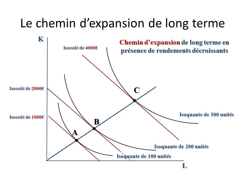 Le chemin dexpansion de long terme K L Chemin dexpansion de long terme en présence de rendements croissants B Isoquante de 300 unités A C Isoquante de