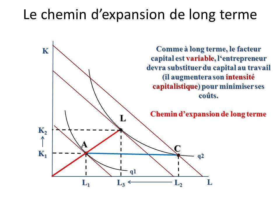 Le chemin dexpansion de court terme K L Chemin dexpansion de court terme A q2 q1 L1L1L1L1 C L2L2L2L2 K1K1K1K1 Si le facteur capital est fixe, alors po