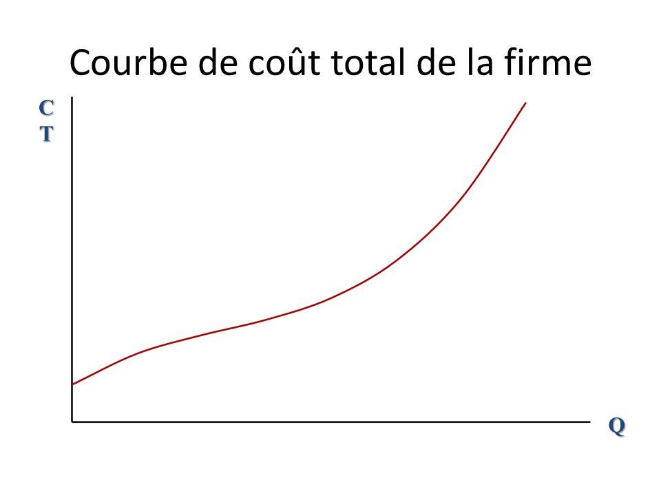 Chemin dexpansion et courbe de coût total K L B A C D Courbe de coût total Quantité q D = 400 CT A = 300 CT B = 450 CT C = 500 CT D = 1000 q C = 300 q