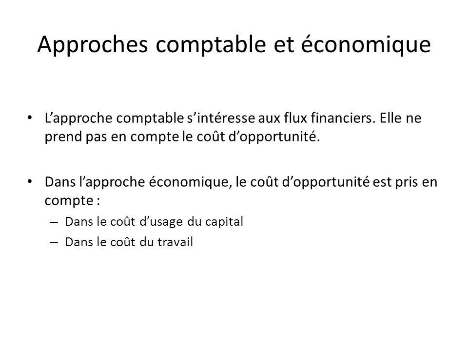 Les différents types de coûts Selon lapproche – Coûts comptables – Coûts économiques Selon les facteurs de production – Coûts fixes – Coûts variables