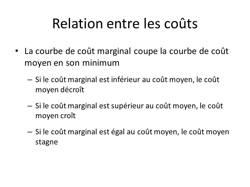 Coûts moyens et coûts marginaux Coûts CFM CVM Cm CM z y Output (Q)