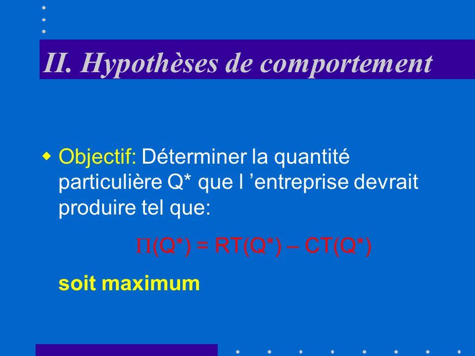Forme générale du Coût marginal Output (Q) Coûts( ) Cm