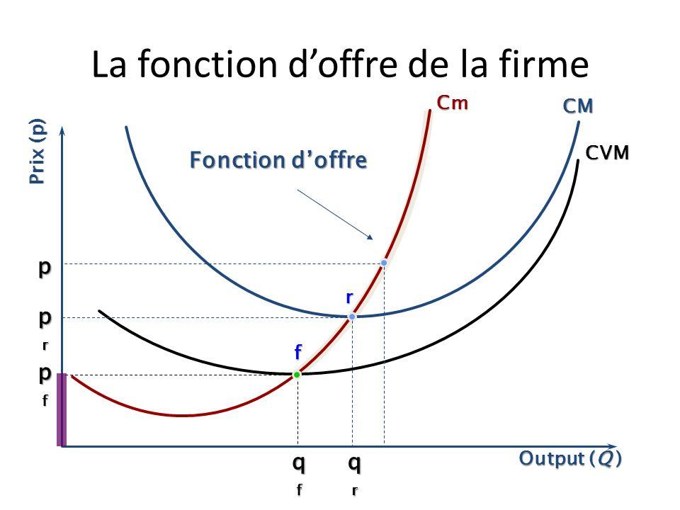 La fonction doffre Loffre de lentreprise correspond à lensemble des couples liant la quantité offerte à chaque niveau de prix. Le prix est donné. Aucu