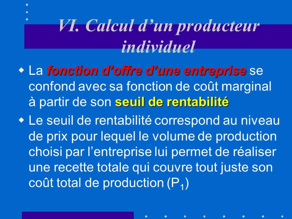 q P Fonction doffre dune entreprise Que se passe- t-il si le prix sur le marché varie ? Cm CM P0P0P0P0 P1P1P1P1 q1q1q1q1 q2q2q2q2 q3q3q3q3 P2P2P2P2 P3