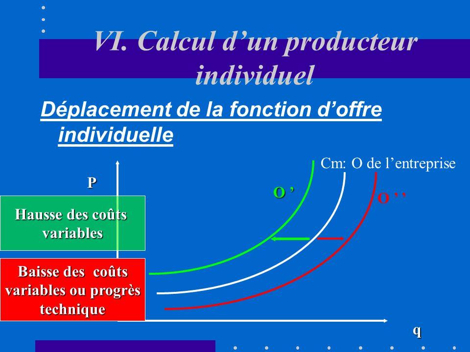 VI. Calcul dun producteur individuel Le seuil de fermeture Le seuil de fermeture représente le niveau de prix à partir duquel une entreprise préfère q