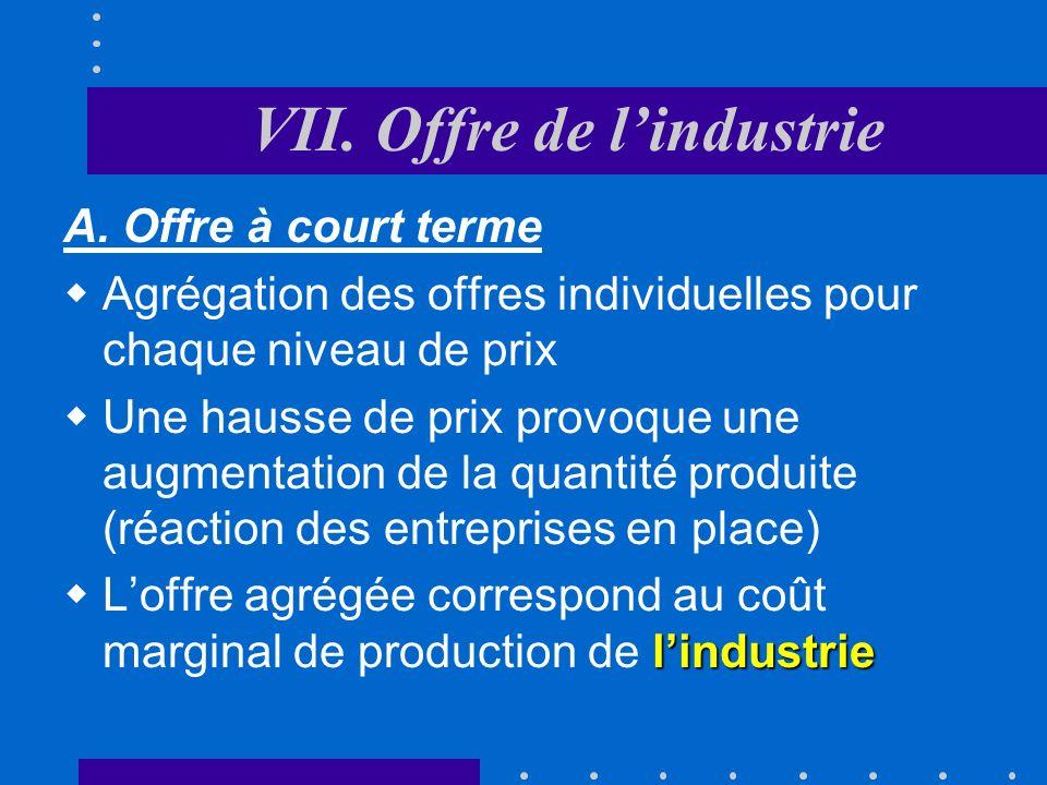 VI. Calcul dun producteur individuel Déplacement de la fonction doffre individuelle q P Cm: O de lentreprise Hausse des coûts variables Baisse des coû