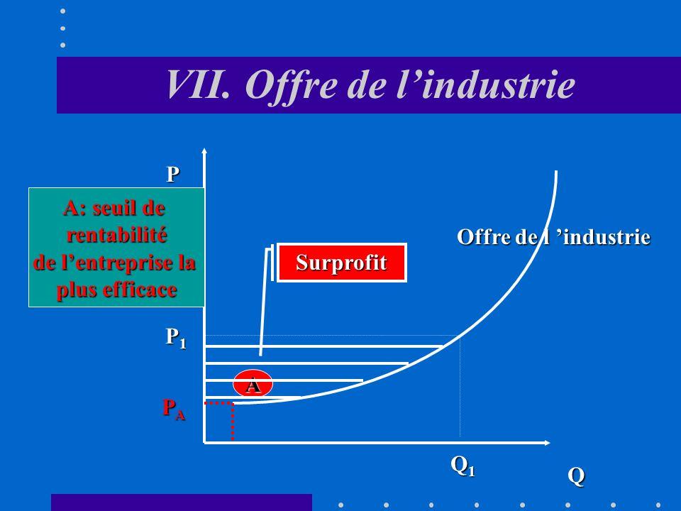 VII. Offre de lindustrie A. Offre à court terme Agrégation des offres individuelles pour chaque niveau de prix Une hausse de prix provoque une augment