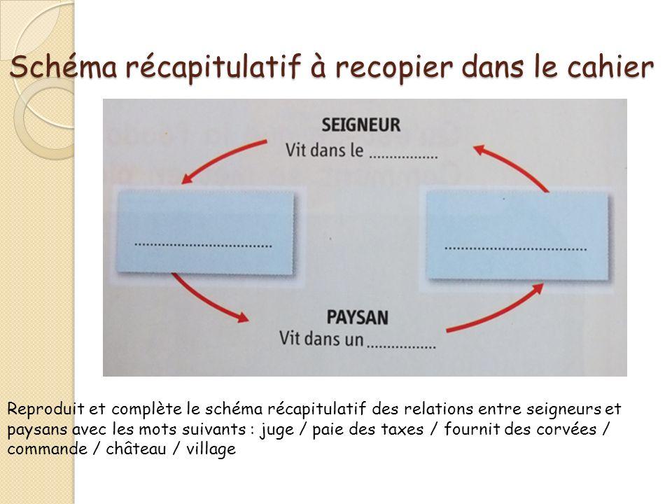 Schéma récapitulatif à recopier dans le cahier Reproduit et complète le schéma récapitulatif des relations entre seigneurs et paysans avec les mots su