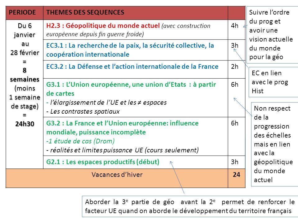 Véronique Teychenné – Proposition de programmation – Programme de 3 e modifié - 10/ 2013 PERIODETHEMES DES SEQUENCES Du 17 mars au au 5 avril = 6 semaines = 21h G2.1 : Les espaces productifs (suite)6h G2.2 : Lorganisation du territoire français 1Etude de cas (agglo parisienne) 1 croquis organisation territoire national + réseaux de transports (carte TGV / Europe) 7h H3.1 : La République de lentre-deux- guerres : victorieuse et fragilisée (les années 1920 avec fin Union sacrée et exemple du Congrès de Tours + les années 1930 avec Rep en crise et Front populaire) 5h H3.2 : Effondrement et refondation républicaine (1940-1946) 5h Vacances de printemps21h 1)Histoire pour alterner/ Ec et géo 2)Amener la Ve république pour expliquer les institutions actuelles