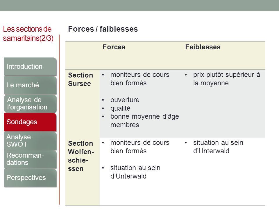 Les sections de samaritains(2/3) Forces / faiblesses ForcesFaiblesses Section Sursee moniteurs de cours bien formés ouverture qualité bonne moyenne dâ