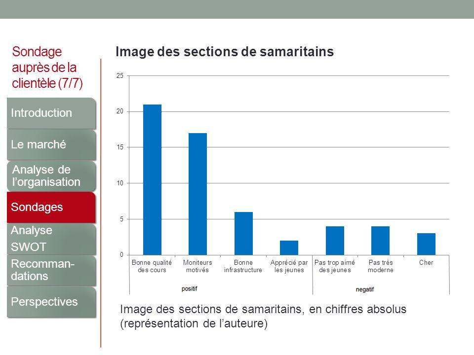 Sondage auprès de la clientèle (7/7) Image des sections de samaritains Image des sections de samaritains, en chiffres absolus (représentation de laute