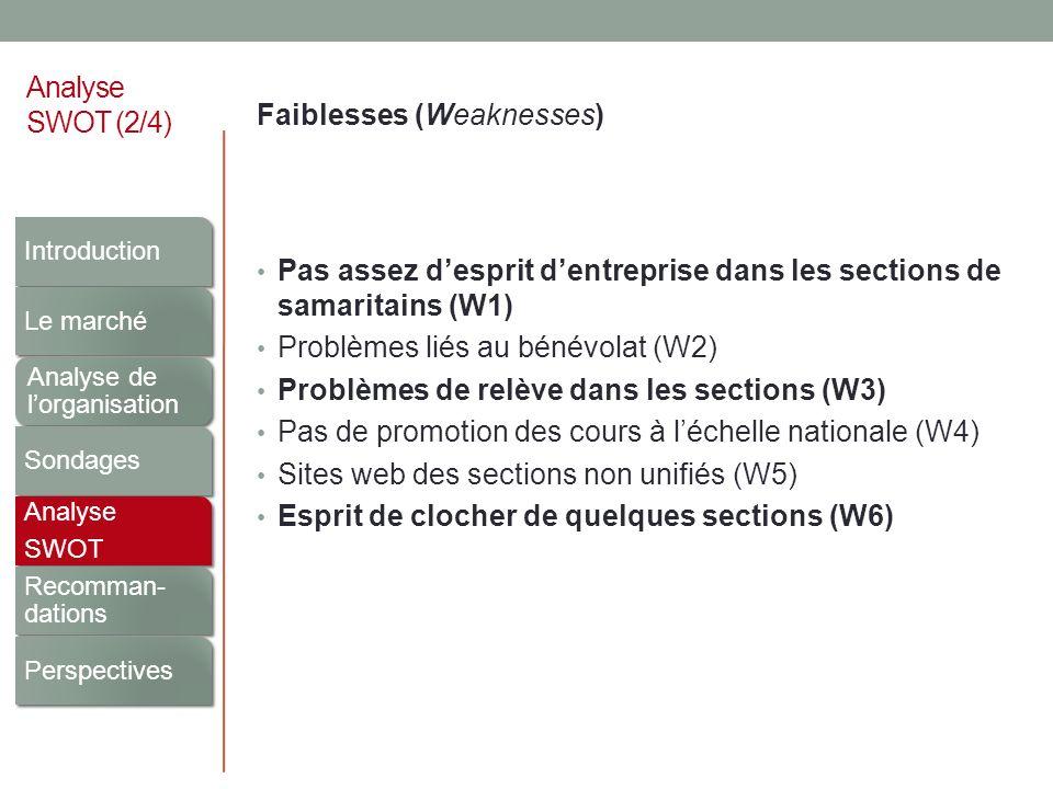 Analyse SWOT (2/4) Faiblesses (Weaknesses) Pas assez desprit dentreprise dans les sections de samaritains (W1) Problèmes liés au bénévolat (W2) Problè