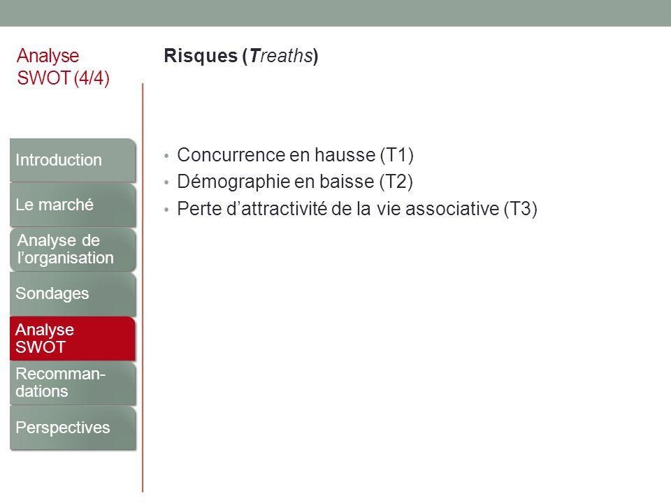 Analyse SWOT (4/4) Risques (Treaths) Concurrence en hausse (T1) Démographie en baisse (T2) Perte dattractivité de la vie associative (T3) Introduction