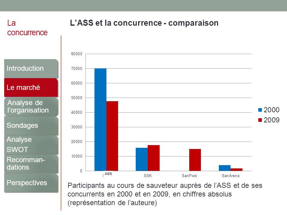 La concurrence LASS et la concurrence - comparaison Participants au cours de sauveteur auprès de lASS et de ses concurrents en 2000 et en 2009, en chi