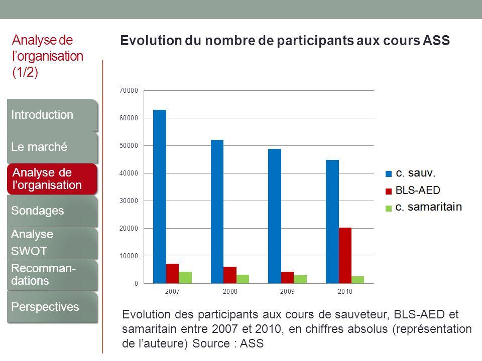 Analyse de lorganisation (1/2) Evolution du nombre de participants aux cours ASS Evolution des participants aux cours de sauveteur, BLS-AED et samarit