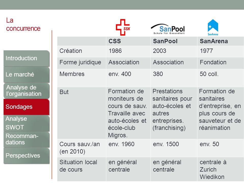 Analyse SWOT (1/4) Forces (Strengths) Bonne image de lASS grâce aux sections (S1) Présence de sections de samaritains dans toute la Suisse (S2) ASS à lorigine du cours de sauveteur (S3) ASS leader du marché des cours de sauveteur (S4) Qualité élevée des cours de sauveteur (S5) Moniteurs motivés pour les cours de sauveteur (S6) Locaux de cours en général bien situés (S7) Introduction Le marché Analyse de lorganisation Sondages Analyse SWOT Recomman- dations Perspectives