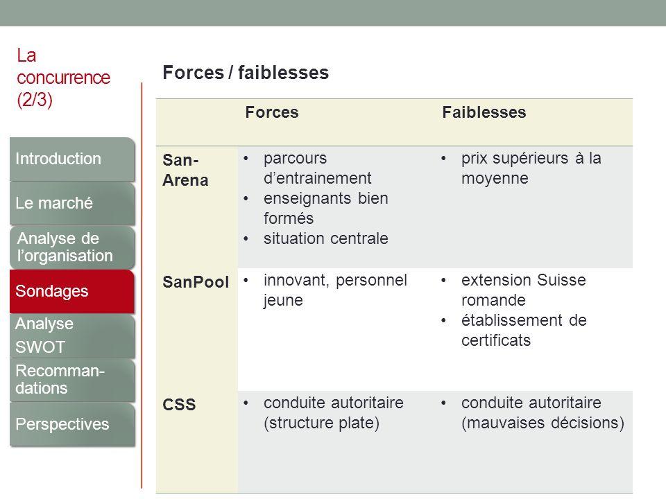 La concurrence (2/3) Forces / faiblesses ForcesFaiblesses San- Arena parcours dentrainement enseignants bien formés situation centrale prix supérieurs