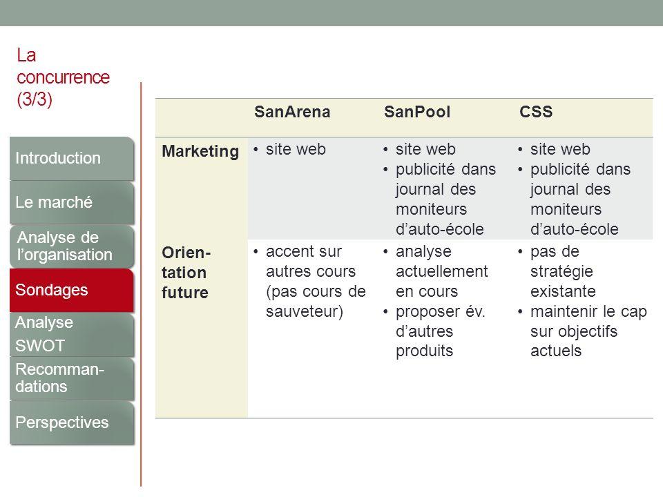 La concurrence (3/3) SanArenaSanPoolCSS Marketing site web publicité dans journal des moniteurs dauto-école site web publicité dans journal des monite