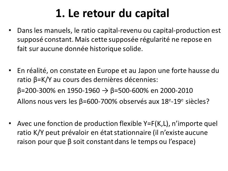 1. Le retour du capital Dans les manuels, le ratio capital-revenu ou capital-production est supposé constant. Mais cette supposée régularité ne repose