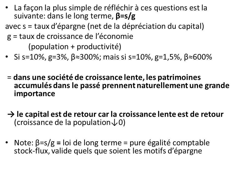 La façon la plus simple de réfléchir à ces questions est la suivante: dans le long terme, β=s/g avec s = taux dépargne (net de la dépréciation du capital) g = taux de croissance de léconomie (population + productivité) Si s=10%, g=3%, β300%; mais si s=10%, g=1,5%, β600% = dans une société de croissance lente, les patrimoines accumulés dans le passé prennent naturellement une grande importance le capital est de retour car la croissance lente est de retour (croissance de la population0) Note: β=s/g = loi de long terme = pure égalité comptable stock-flux, valide quels que soient les motifs dépargne