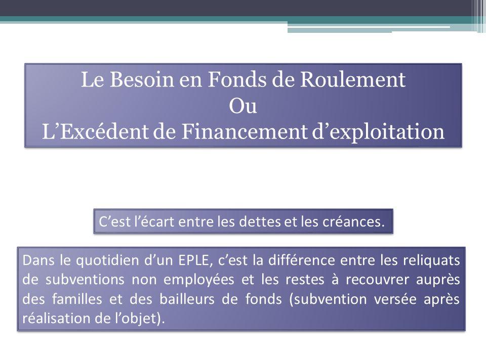 Le Besoin en Fonds de Roulement Ou LExcédent de Financement dexploitation Le Besoin en Fonds de Roulement Ou LExcédent de Financement dexploitation Cest lécart entre les dettes et les créances.
