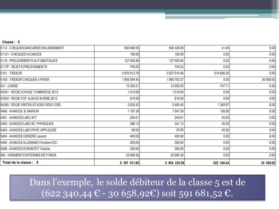 Dans lexemple, le solde débiteur de la classe 5 est de (622 340,44 - 30 658,92) soit 591 681,52. Dans lexemple, le solde débiteur de la classe 5 est d