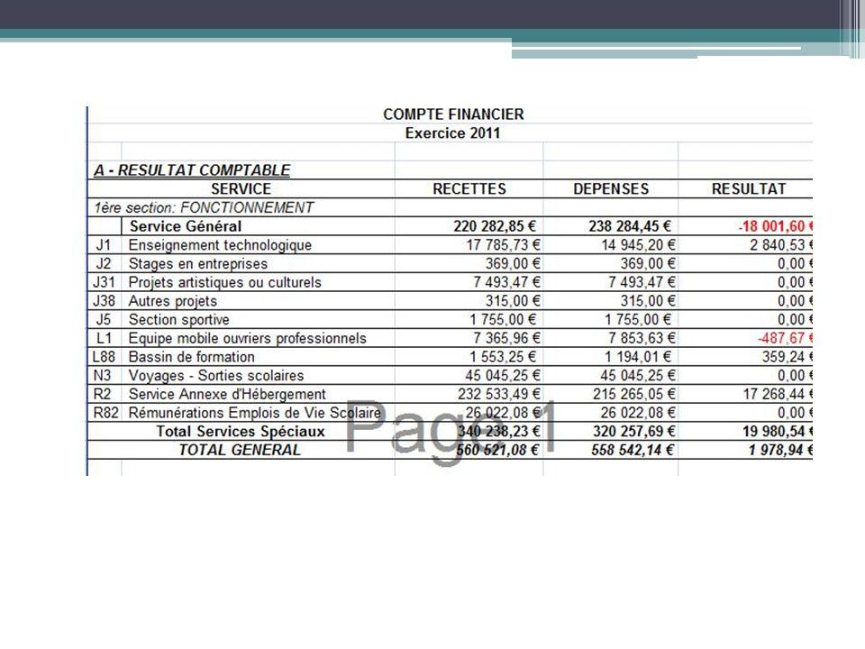 La Réforme du Cadre Budgétaire et Comptable Lexcédent ou le déficit, ajouté aux prélèvements sur fonds de réserve de lexercice pour financer lacquisition dimmobilisation et corrigé des variations de stocks, constitue la variation du fonds de roulement développée dans la pièce 13 du Compte Financier.