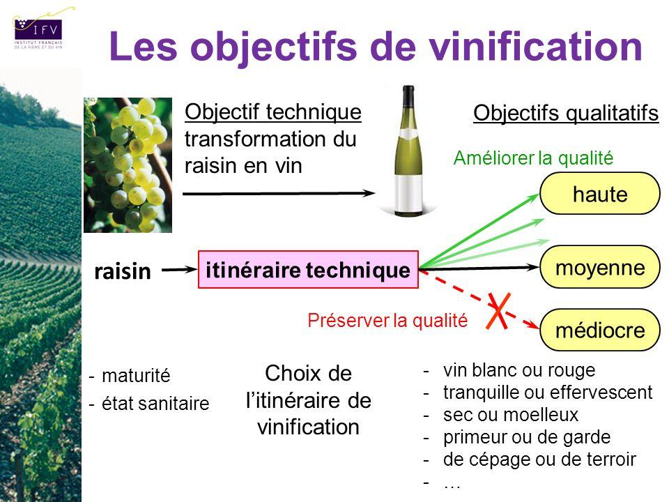 -maturité -état sanitaire Les objectifs de vinification -vin blanc ou rouge -tranquille ou effervescent -sec ou moelleux -primeur ou de garde -de cépa