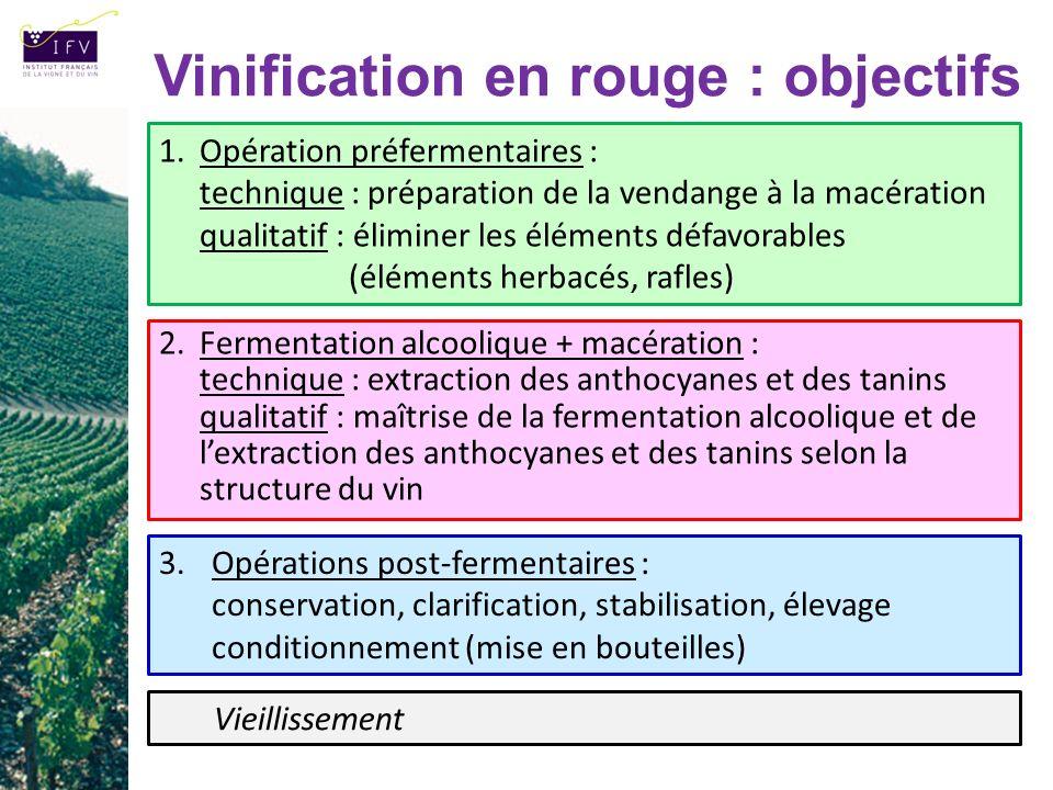 Vinification en rouge : objectifs 3.Opérations post-fermentaires : conservation, clarification, stabilisation, élevage conditionnement (mise en boutei