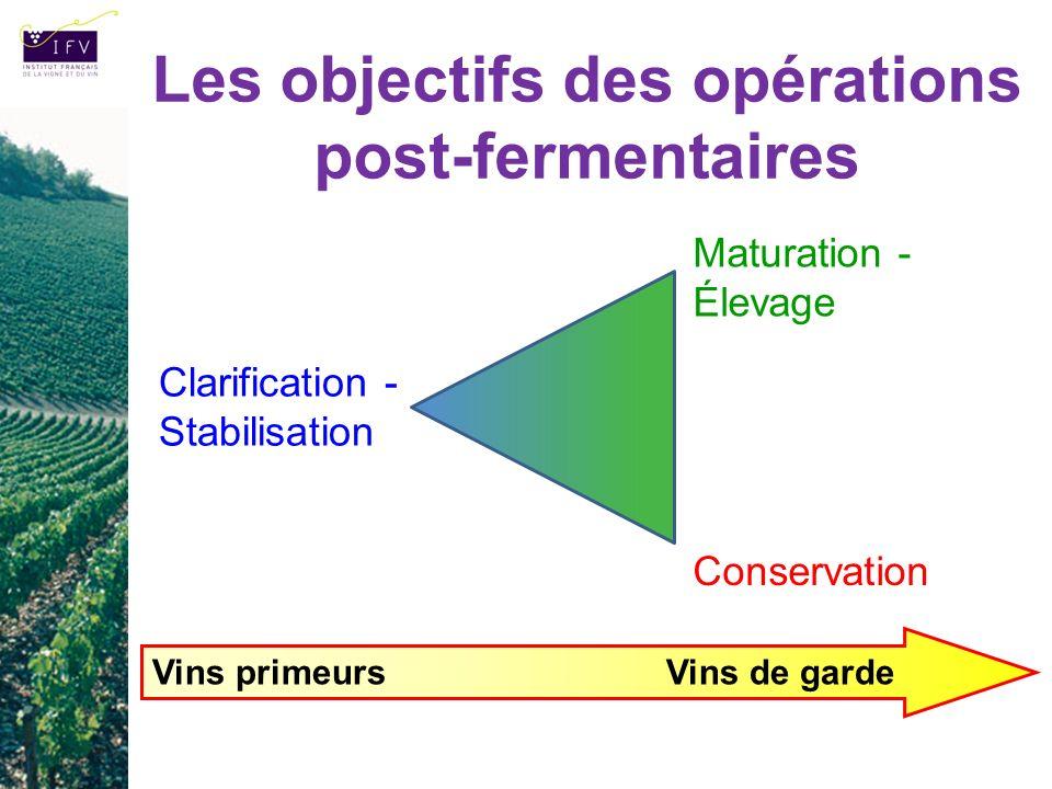 Les objectifs des opérations post-fermentaires Maturation - Élevage Conservation Clarification - Stabilisation Vins primeurs Vins de garde