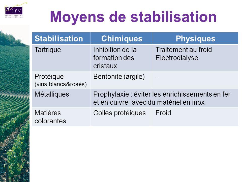 Moyens de stabilisation StabilisationChimiquesPhysiques TartriqueInhibition de la formation des cristaux Traitement au froid Electrodialyse Protéique